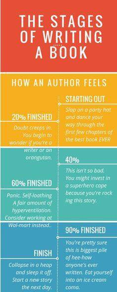 stages of writing a book